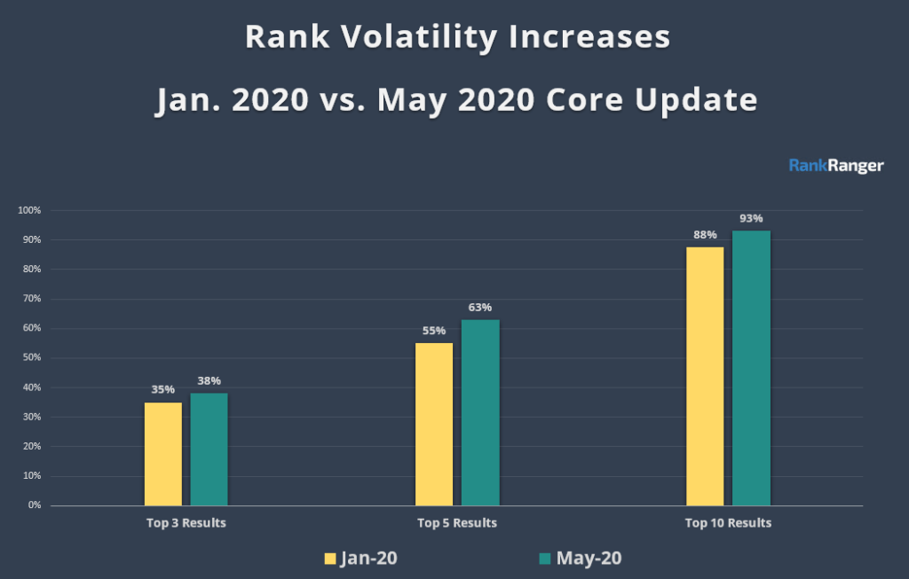 rank volatility comparison of jan and may core update 2020
