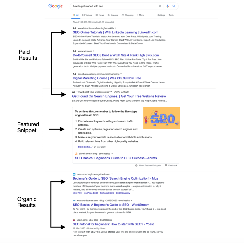 """Google SERP of """"how to get started with SEO'. Highlighting sections of paid results, featured snippet and organic results"""